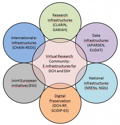 Virtual-Research-Community