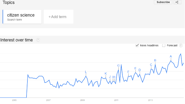 Google-Trends_citizen science